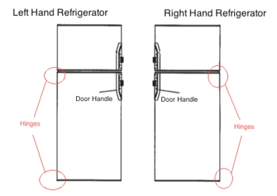 Be sure to figure out which way you want your RV Refrigerator's door to swing ahead of time